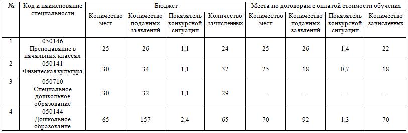 Образец Протокол Стипендиальной Комиссии Спо - фото 7