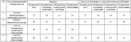 Анализ работы приемной комиссии