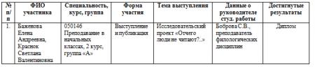 Научное студенческое общество «Эврика»