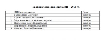 График обобщения опыта 2015 – 2016 гг.